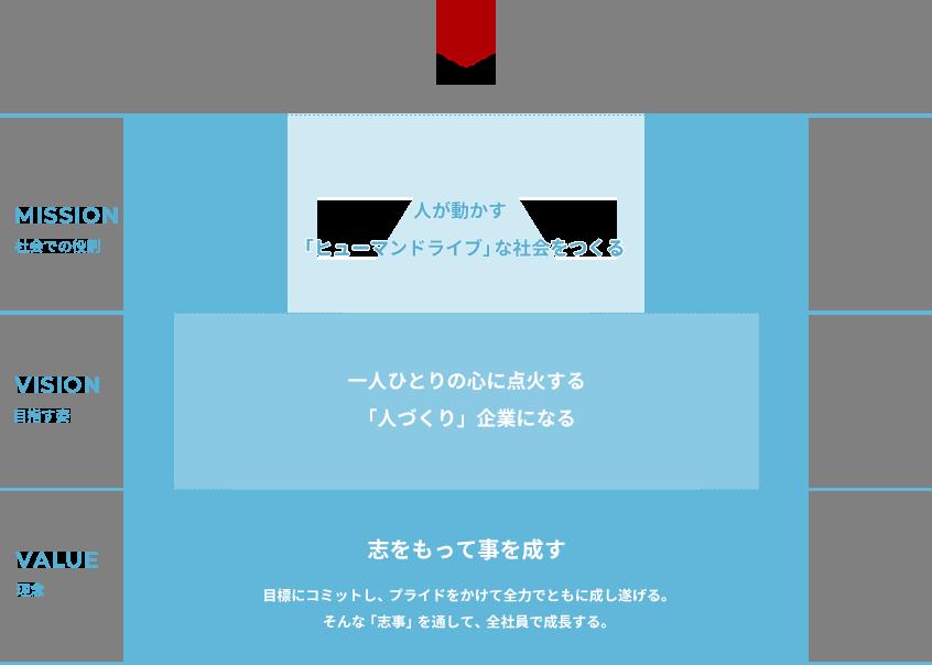コプロ企業理念イメージ
